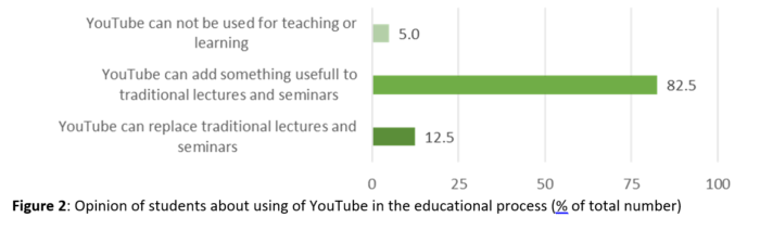 YouTube as an Instrument of Learning in Higher Education: Opportunities and Challenges